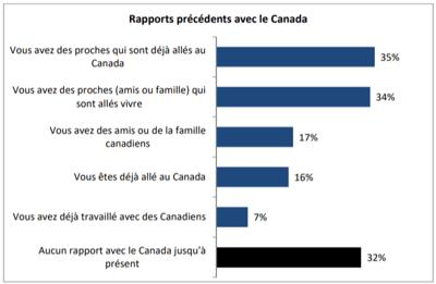 Sondage Liens France-Canada Avez-vous déjà eu l'intention de ...